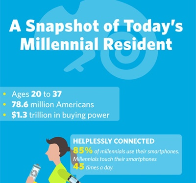 A-Snapshot-of-Today's-Millennial-Resident