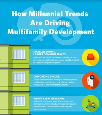 How-Millennial-Trends-are-Driving-Multifamily-Development